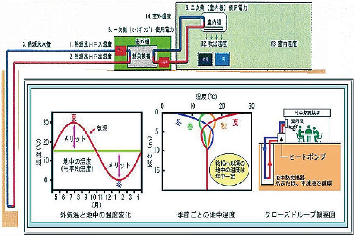実験棟のヒートポンプシステムのイメージ
