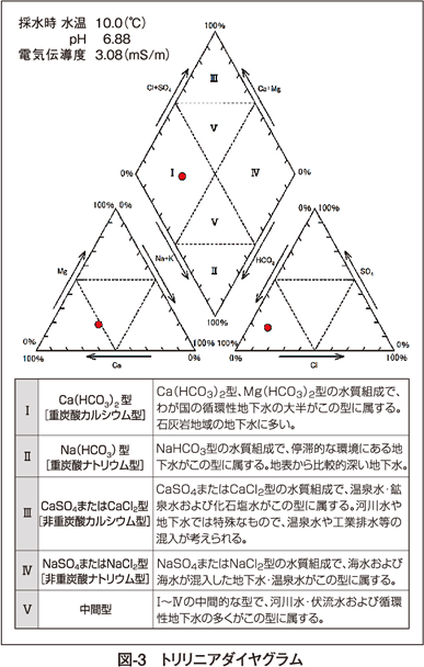 図3 トリリニアダイヤグラム