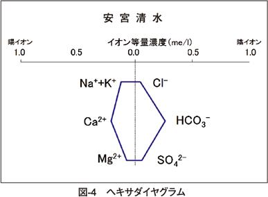 図4 ヘキサダイヤグラム