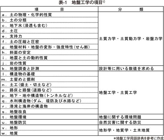 表1 地盤工学の項目