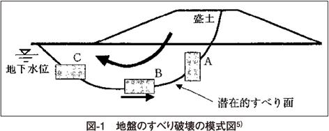 図1 地盤のすべり破壊の模式図