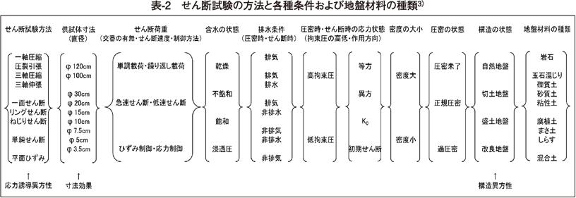 表2 せん断試験の方法と各種条件および地盤材料の種類