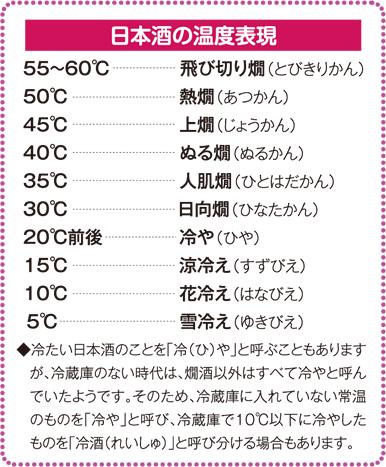 日本酒の温度表現