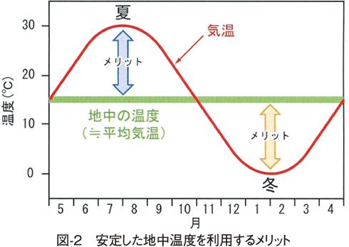 図2 安定した地中温度を利用するメリット