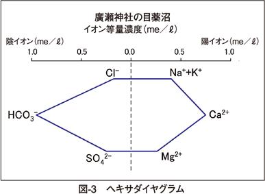 図3 ヘキサダイヤグラム