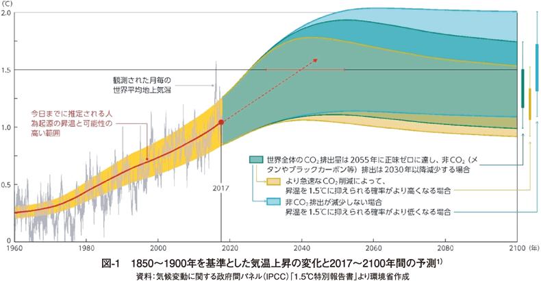 図1 1850〜1900年を基準とした気温上昇の変化と2017〜2100年間の予測