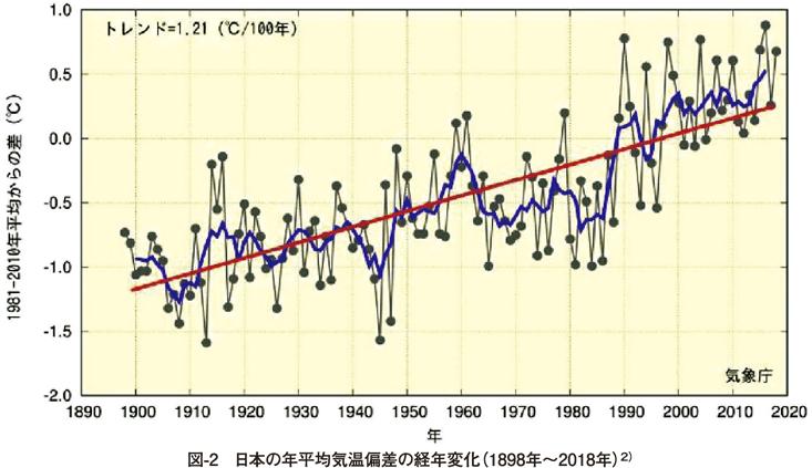 図2 日本の年平均気温偏差の経年変化(1898年〜2018年)