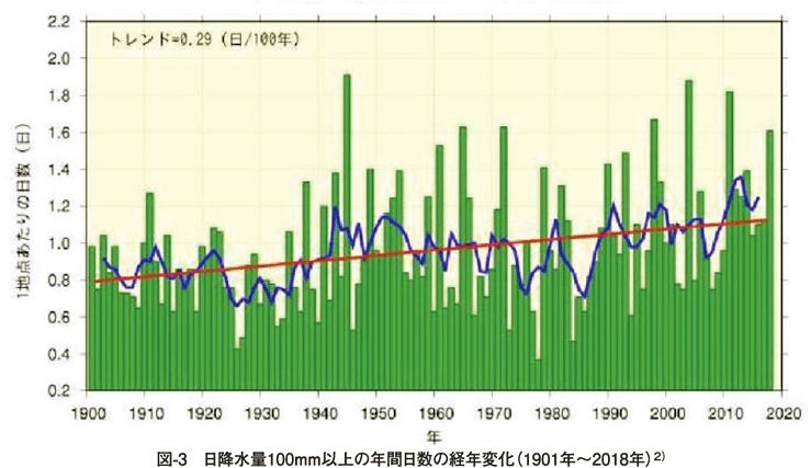 図3 日降水量100mm以上の年間日数の経年変化(1901年〜2018年)