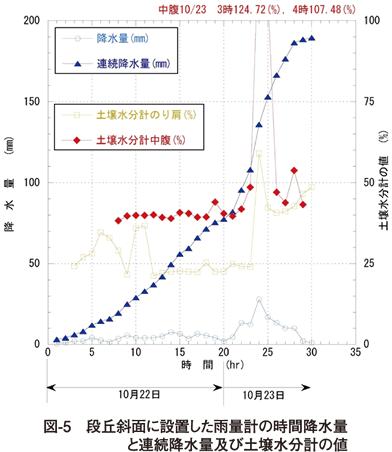図5 段丘斜面に設置した雨量計の時間降水量と連続降水量及び土壌水分計の値