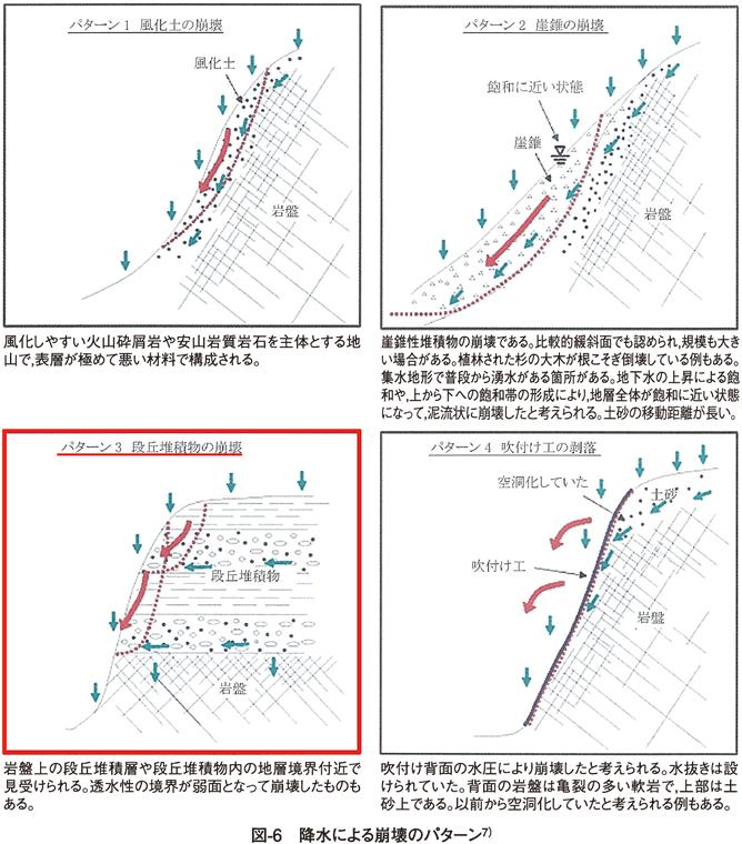 図6 降水による崩壊パターン