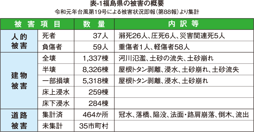 表-1 福島県の被害の概要
