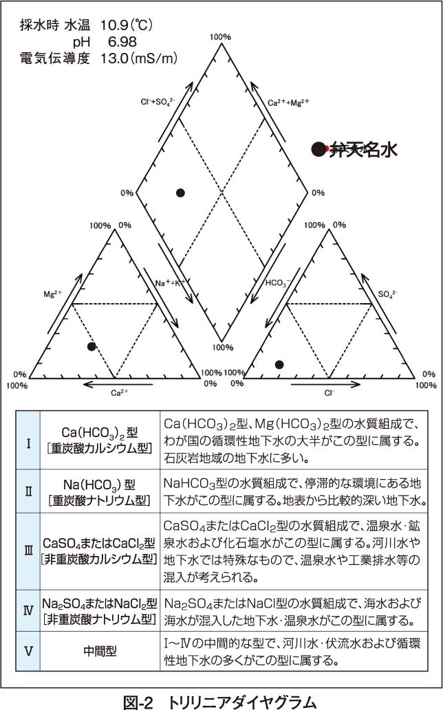 図-2 トリリニアダイヤグラム