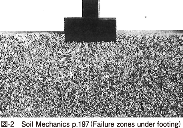 図-2 Soil Mechanics p.197(Failure zones under footing)