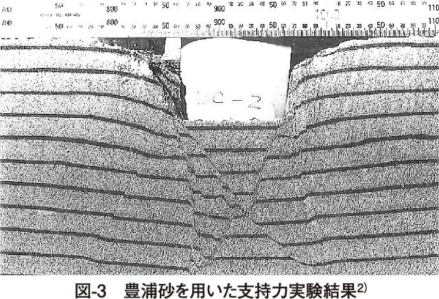 図-3 豊浦砂を用いた支持力実験結果2)