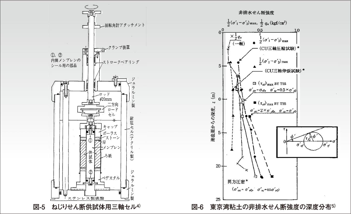 図-5 ねじりせん断供試体用三軸セル4)  図-6 東京湾粘土の非排水せん断強度の深度分布5)
