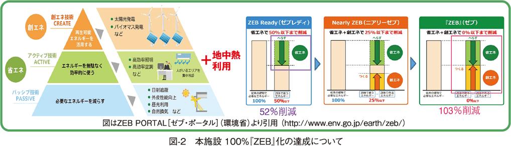 図-2 本施設 100%『ZEB』化の達成について