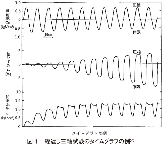 図-1 繰返し三軸試験のタイムグラフの例2)