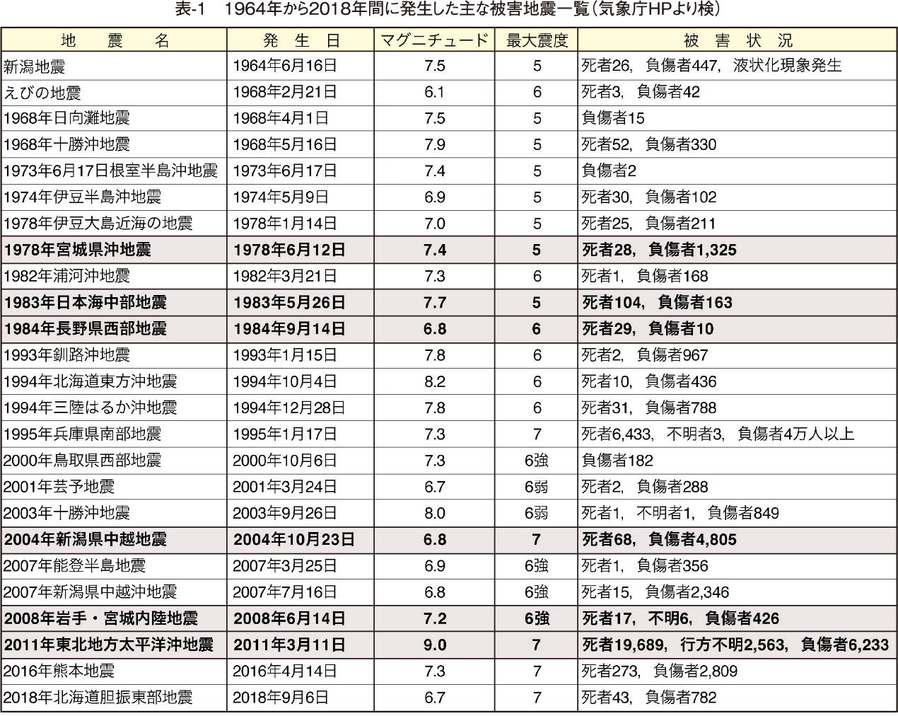 表-1 1964年から2018年間に発生した主な被害地震一覧(気象庁HPより検)