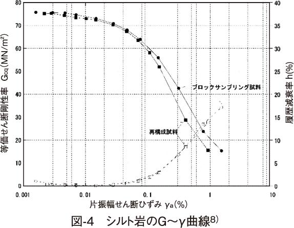 図-4 シルト岩のG〜γ曲線8)