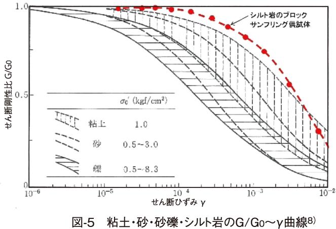 図-5 粘土・砂・砂礫・シルト岩のG/G0~γ曲線8)