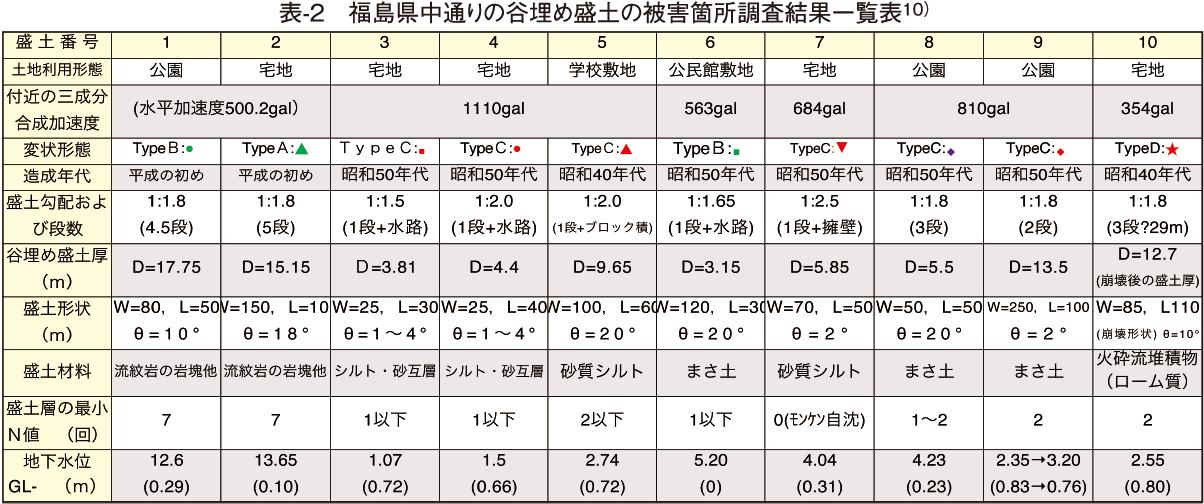 表-2 福島県中通りの谷埋め盛土の被害箇所調査結果一覧表10)