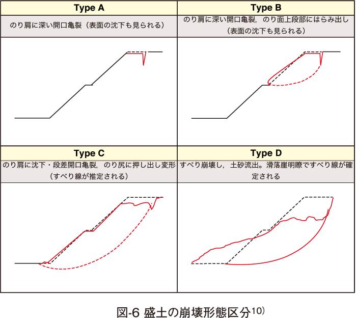 図-6 盛土の崩壊形態区分10)
