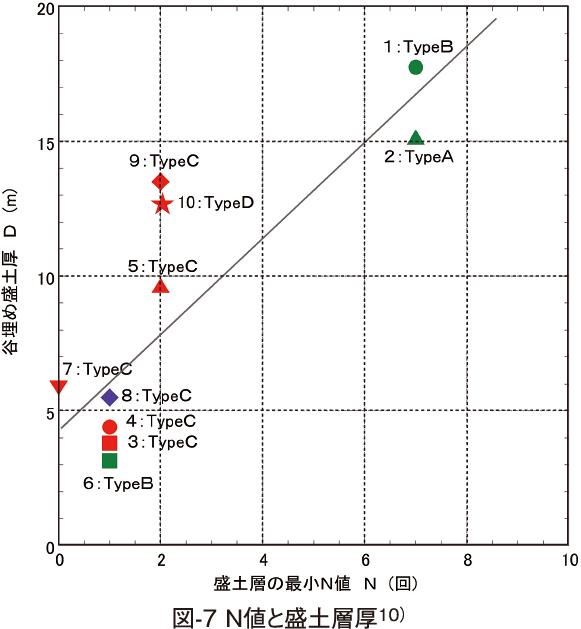 図-7 N値と盛土層厚10)