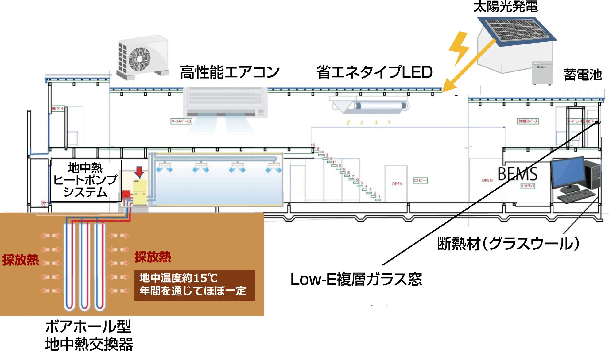 本社・再生可能エネルギー研究開発施設ZEB化事業概要図