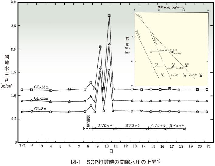 図-1 SCP打設時の間隙水圧の上昇1)
