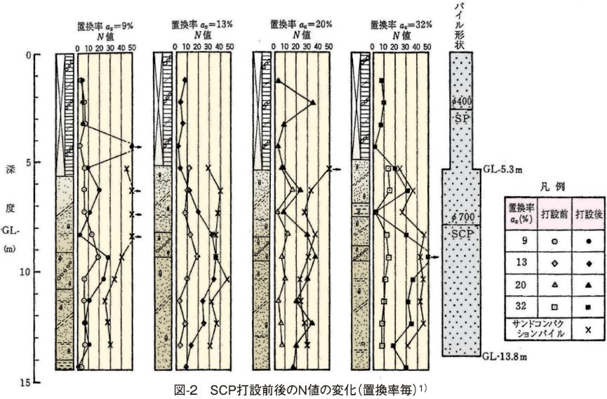 図-2 SCP打設前後のN値の変化(置換率毎)1)