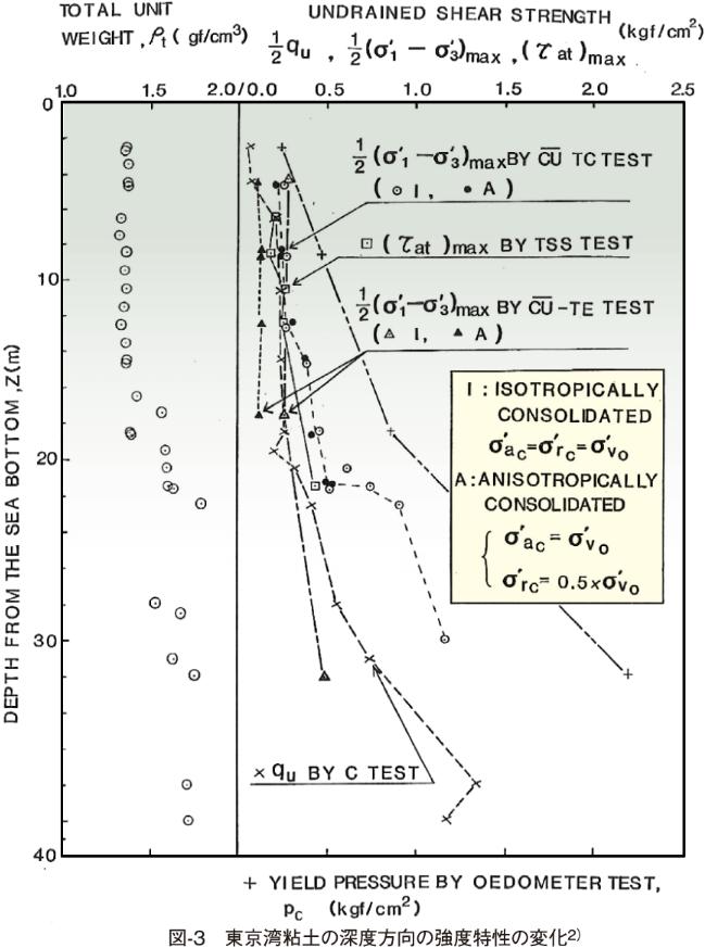 図-3 東京湾粘土の深度方向の強度特性の変化2)