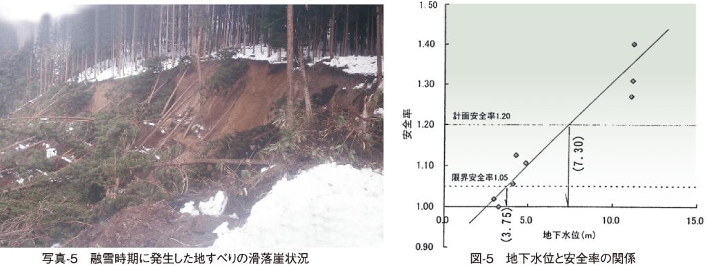 写真-5 融雪時期に発生した地すべりの滑落崖状況/図-5 地下水位と安全率の関係