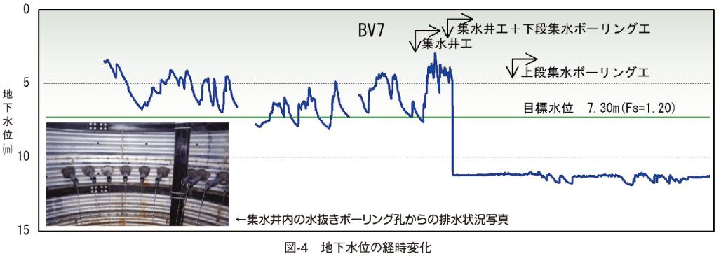 図-4 地下水位の経時変化