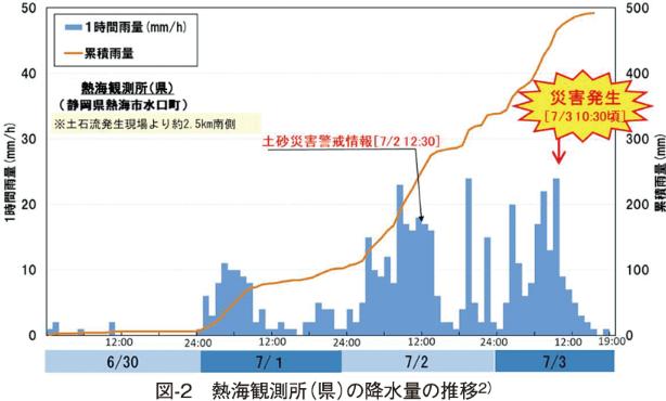 図-2 熱海観測所(県)の降水量の推移2)