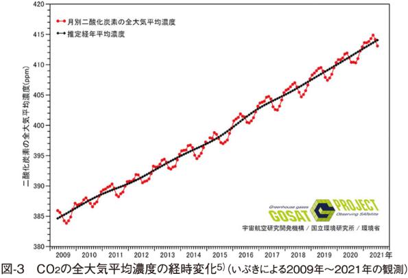 図-3 CO2の全大気平均濃度の経時変化5)(いぶきによる2009年〜2021年の観測)