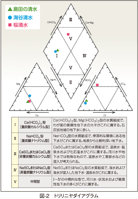 図-2 トリリニヤダイアグラム